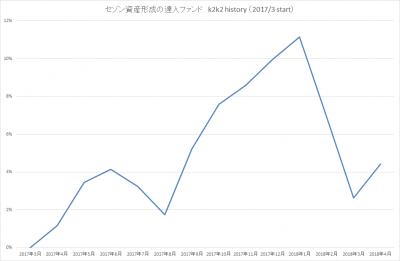 201804_セゾン資産形成の達人ファンド_k2k2history_2