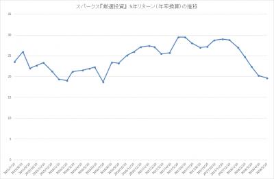 201804_スパークス_厳選投資_パフォーマンス(5年リターン)