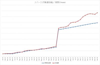 201804_スパークス_厳選投資_k2k2-invest_actual