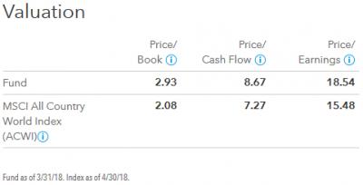 201804_キャピタル世界株式ファンド_valuation