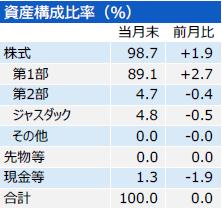 201804_三井住友・中小型株ファンド_構成比