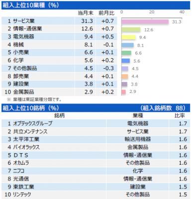 201804_三井住友・中小型株ファンド_ポートフォリオ