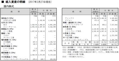 20170327_スパークス_厳選投資_ポートフォリオ_第9期決算