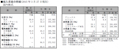 20150327_スパークス_厳選投資_ポートフォリオ_第7期決算