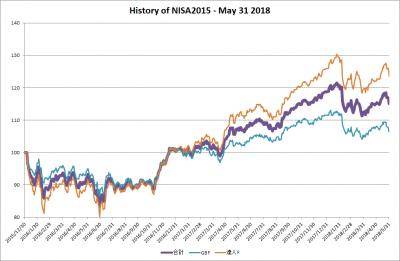 201805_NISA2015_history