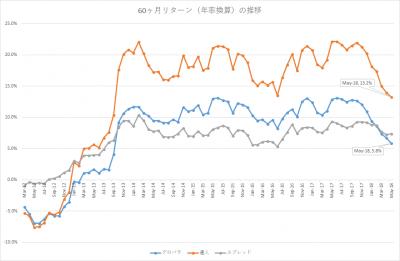201805_セゾン・バンガード・グローバルバランスファンド_セゾン資産形成の達人ファンド_5年リターン(年率換算)