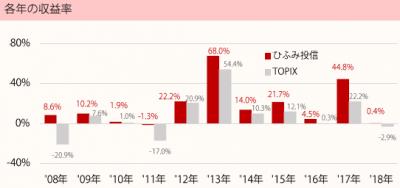 201805_ひふみ投信_TOPIX(配当込)_年収益率推移