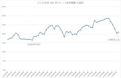 201805_ひふみ投信_5年リターン(年率換算)_推移