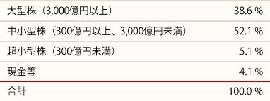 201805_ひふみ投信_ポートフォリオ_時価総額別比率