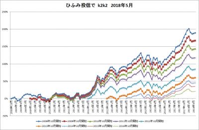 201805_ひふみ投信_k2k2_history