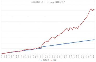201805_ひふみ投信_k2k2_actual