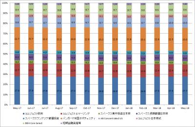 201805_セゾン資産形成の達人ファンド_サブファンド構成比率