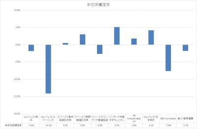 201805_セゾン資産形成の達人ファンド_サブファンド_基準価額_YTD
