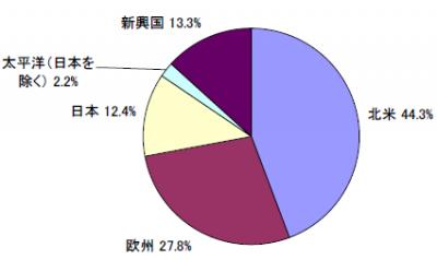 201805_セゾン資産形成の達人ファンド_地域別構成比