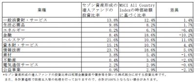 201805_セゾン資産形成の達人ファンド_業種別構成比
