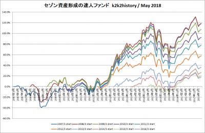 201805_セゾン資産形成の達人ファンド_k2k2history