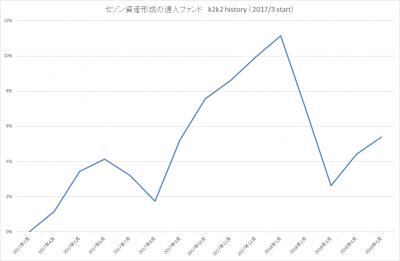 201805_セゾン資産形成の達人ファンド_k2k2history_2
