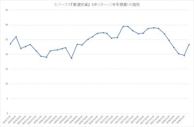 201805_スパークス_厳選投資_パフォーマンス(5年リターン)