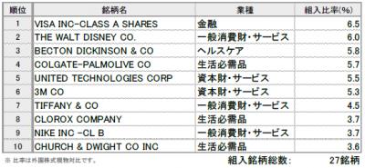NVIC_米国株式長期厳選ファンド‗201805
