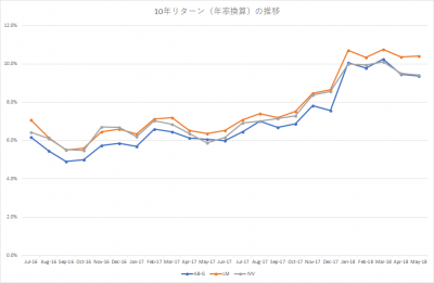 201805_米国株式‗アクティブファンド‗10年リターン