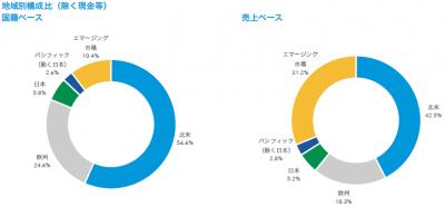 201805_キャピタル世界株式ファンド_地域構成比
