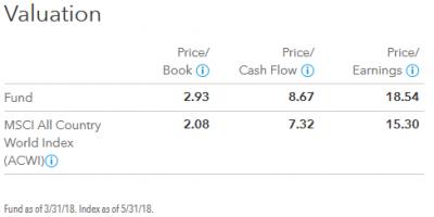 201805_キャピタル世界株式ファンド_valuation