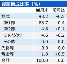201805_三井住友・中小型株ファンド_構成比