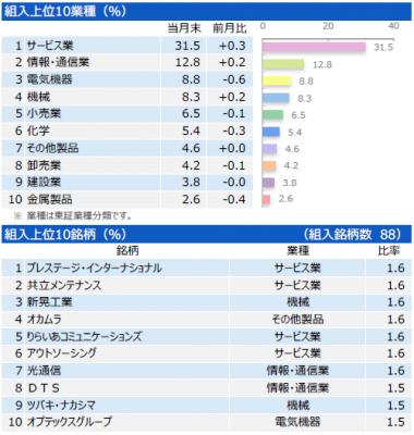 201805_三井住友・中小型株ファンド_ポートフォリオ