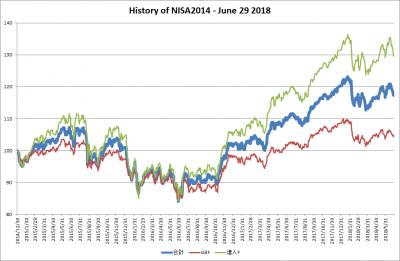 201806_NISA2014_history