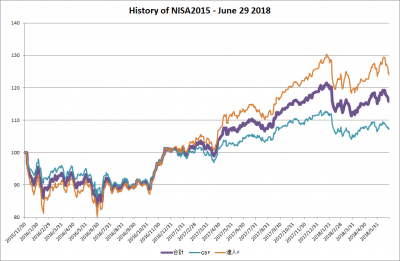 201806_NISA2015_history