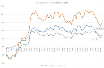 201806_セゾン・バンガード・グローバルバランスファンド_セゾン資産形成の達人ファンド_5年リターン(年率換算)