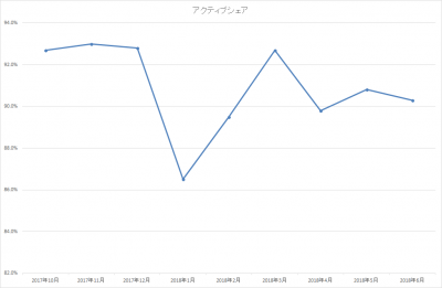 201806_ひふみ投信_アクティブシェア