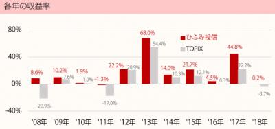 201806_ひふみ投信_TOPIX(配当込)_年収益率推移