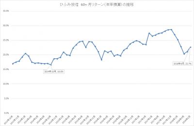 201806_ひふみ投信_5年リターン(年率換算)_推移