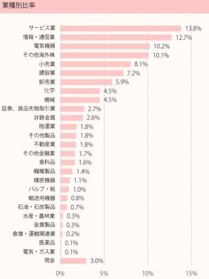 201806_ひふみ投信_ポートフォリオ_業種別比率