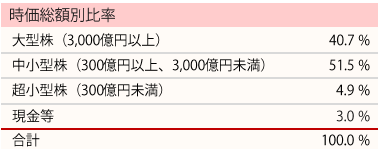 201806_ひふみ投信_ポートフォリオ_時価総額別比率