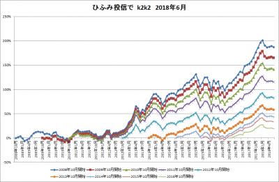 201806_ひふみ投信_k2k2_history
