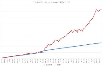 201806_ひふみ投信_k2k2_actual