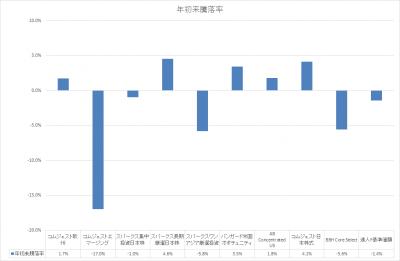 201806_セゾン資産形成の達人ファンド_サブファンド_基準価額_YTD