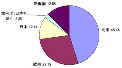 201806_セゾン資産形成の達人ファンド_地域別構成比