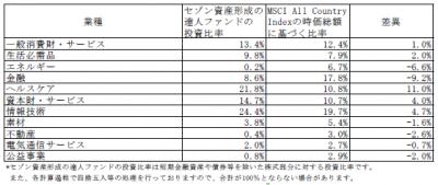 201806_セゾン資産形成の達人ファンド_業種別構成比