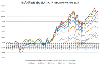 201806_セゾン資産形成の達人ファンド_k2k2history