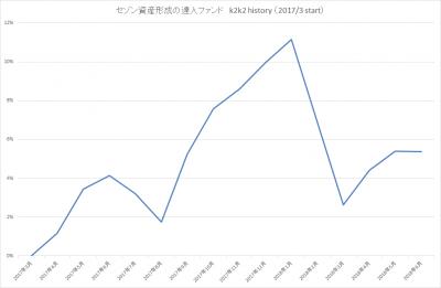 201806_セゾン資産形成の達人ファンド_k2k2history_2