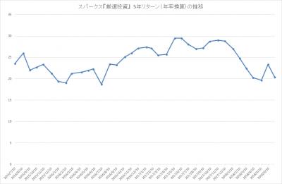 201806_スパークス_厳選投資_パフォーマンス(5年リターン)