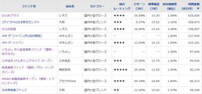 20180720_国内中小型株ファンド_純資産総額_トップ10