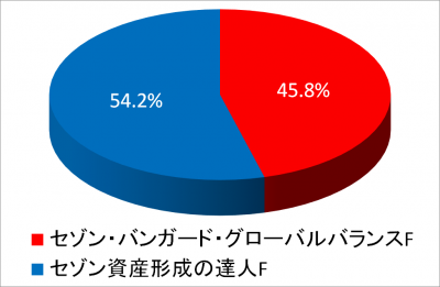 201807_NISA2015_piechart