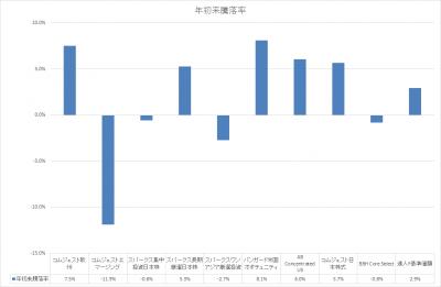 201807_セゾン資産形成の達人ファンド_サブファンド_基準価額_YTD