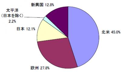 201807_セゾン資産形成の達人ファンド_地域別構成比