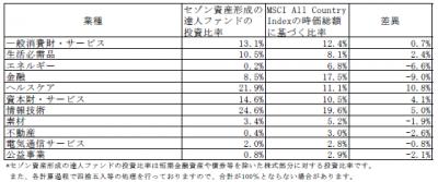 201807_セゾン資産形成の達人ファンド_業種別構成比