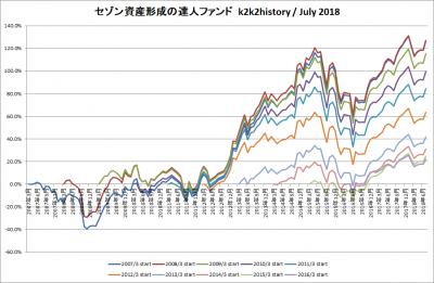 201807_セゾン資産形成の達人ファンド_k2k2history